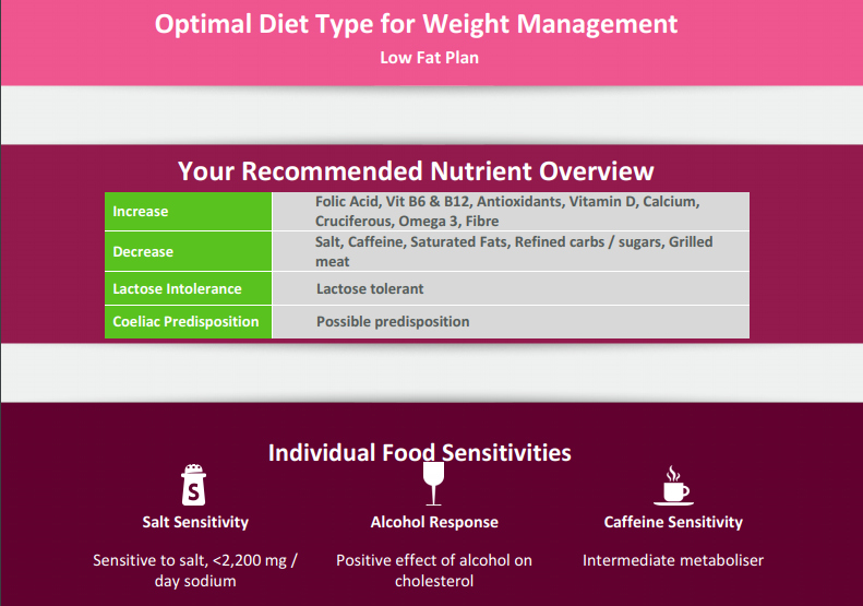 Diet Overview - Ashley