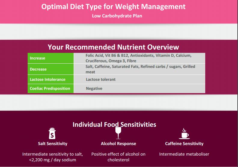 Diet overview - Pete